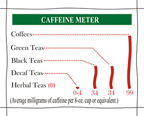 graph_hedleys_tea_vs_caffine